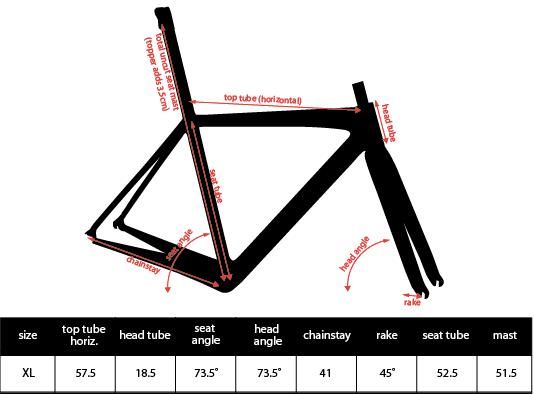 Vlaanderen Geo Chart